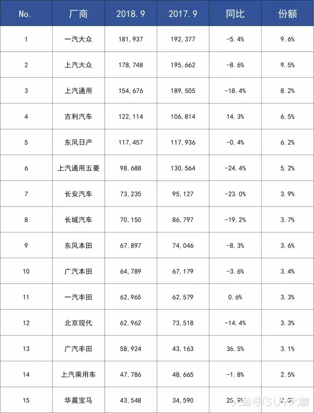 """9月车企销量前十""""大洗牌""""- 韩系车凉凉, 只有一家成人生赢家!_汽车"""