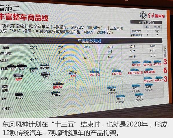 资讯生活127双管齐下解东风风神产品新布局领域制表